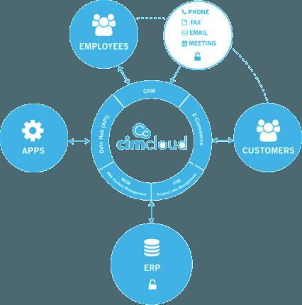 what-we-do-cimcloud-graph