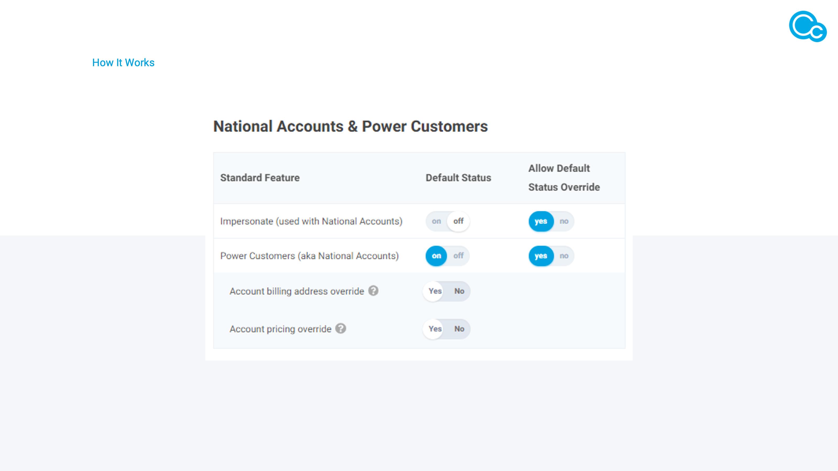 Managing National Accounts image